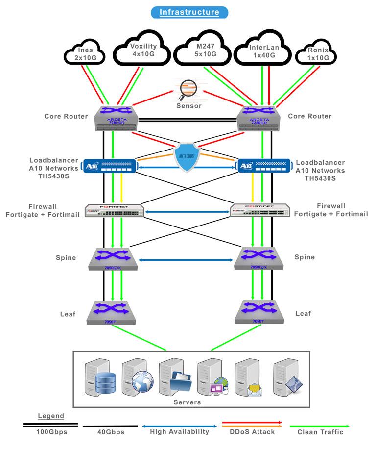 VDC Cloud VPS SSD Găzduire Web Hosting Servere dedicate DDOS Firewall